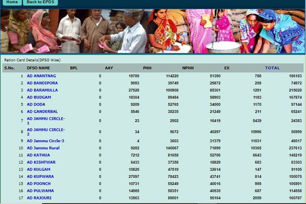 JKEPDS ration card beneficiary list